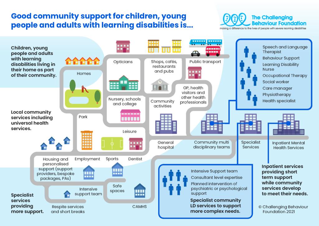 CBF Good community support graphic