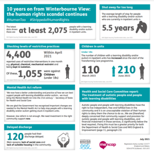 Infographic showing the Transforming Care data released July 2021