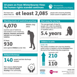 Graphic showing Transforming Care data released October 2021